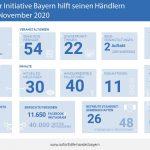 CIMA und ibi research unterstützen bayerischen Einzelhandel und Werbegemeinschaften bei der Digitalisierung